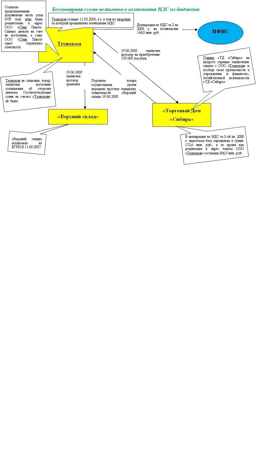 Схема работы организации с ндс с организацией без ндс