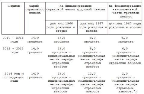 Закон об отмене одн в россии